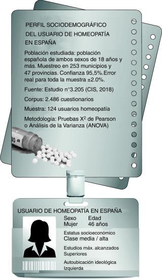 Perfil usuario homeopatía